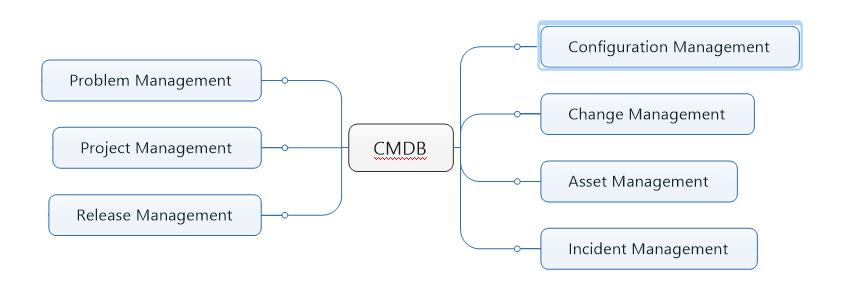 CMDB Tools